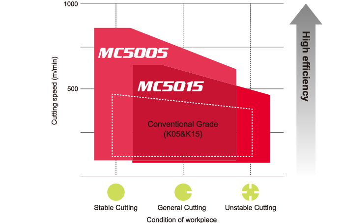 MC5005 / MC5015 | MITSUBISHI MATERIALS CORPORATION