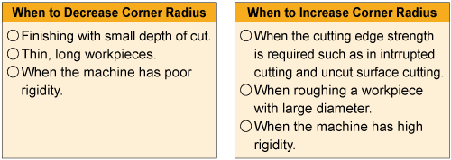 Effects of Corner Radius