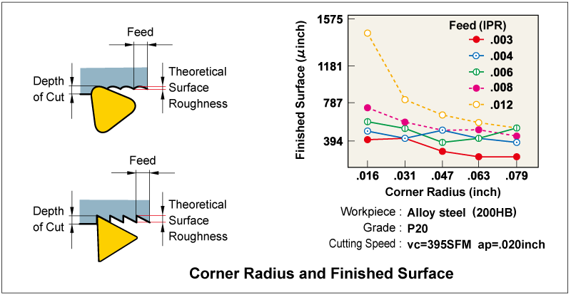 Corner Radius and Finished Surface