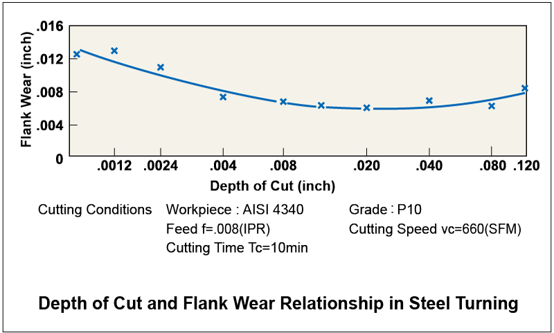Depth of Cut and Flank Wear Relationship in Steel Turning