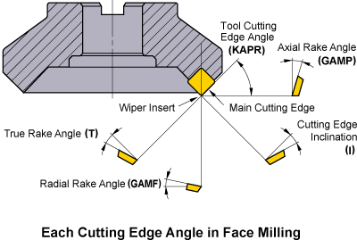 Each Cutting Edge Angle in Face Milling